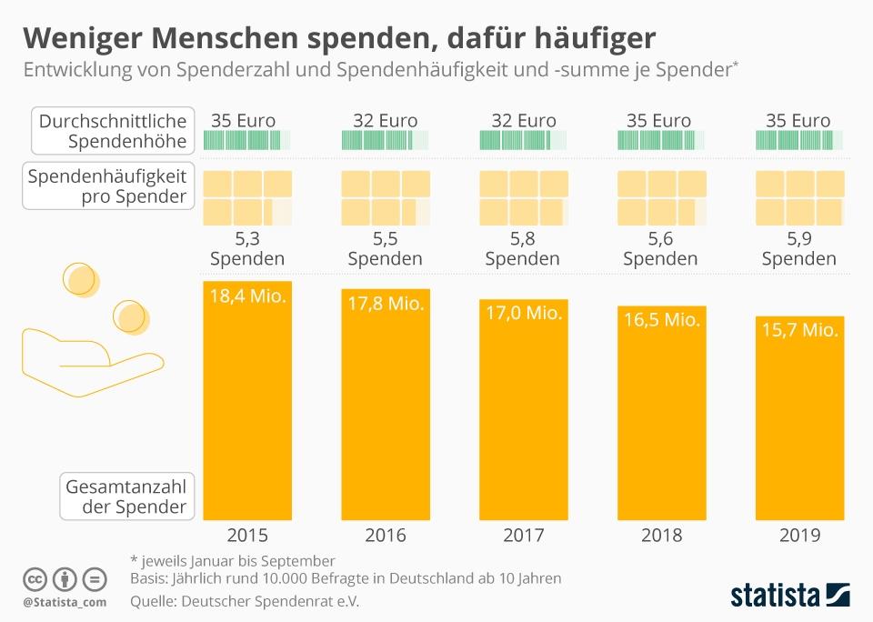 Infografik: Weniger Menschen spenden, dafür häufiger | Statista