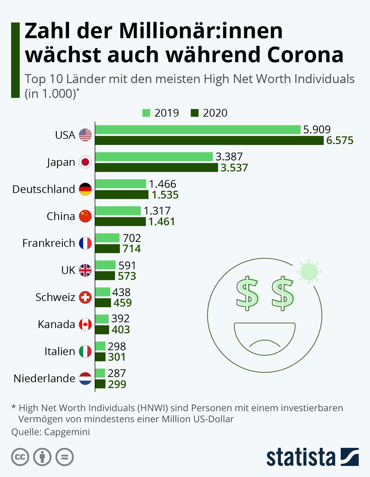 Infografik: Zahl der Millionär:innen wächst auch während Corona | Statista