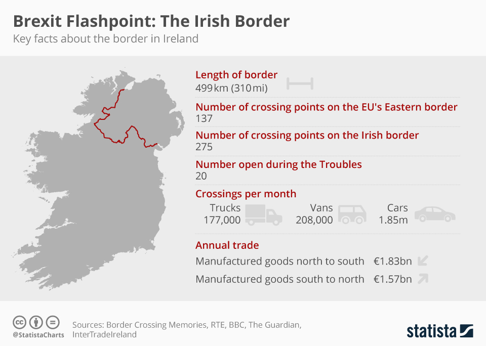 Infographic: Brexit Flashpoint: The Irish Border  | Statista