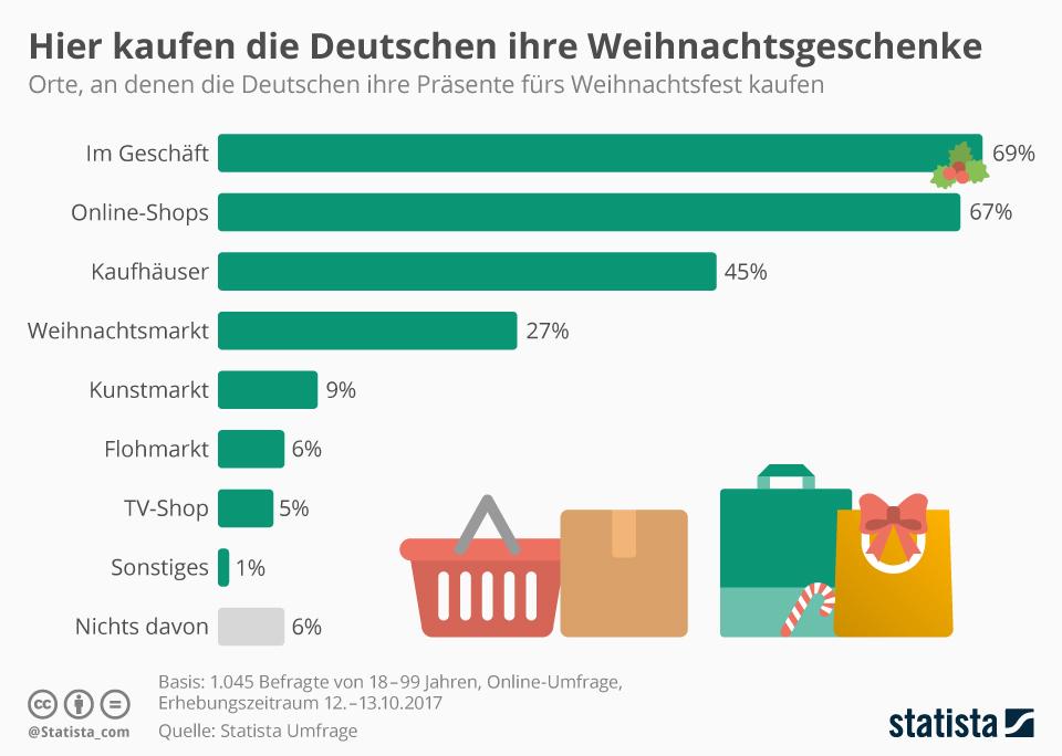 Infografik: Hier kaufen die Deutschen ihre Weihnachtsgeschenke   Statista