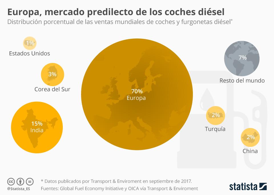 Infografía: 7 de cada 10 coches diésel se venden en Europa | Statista
