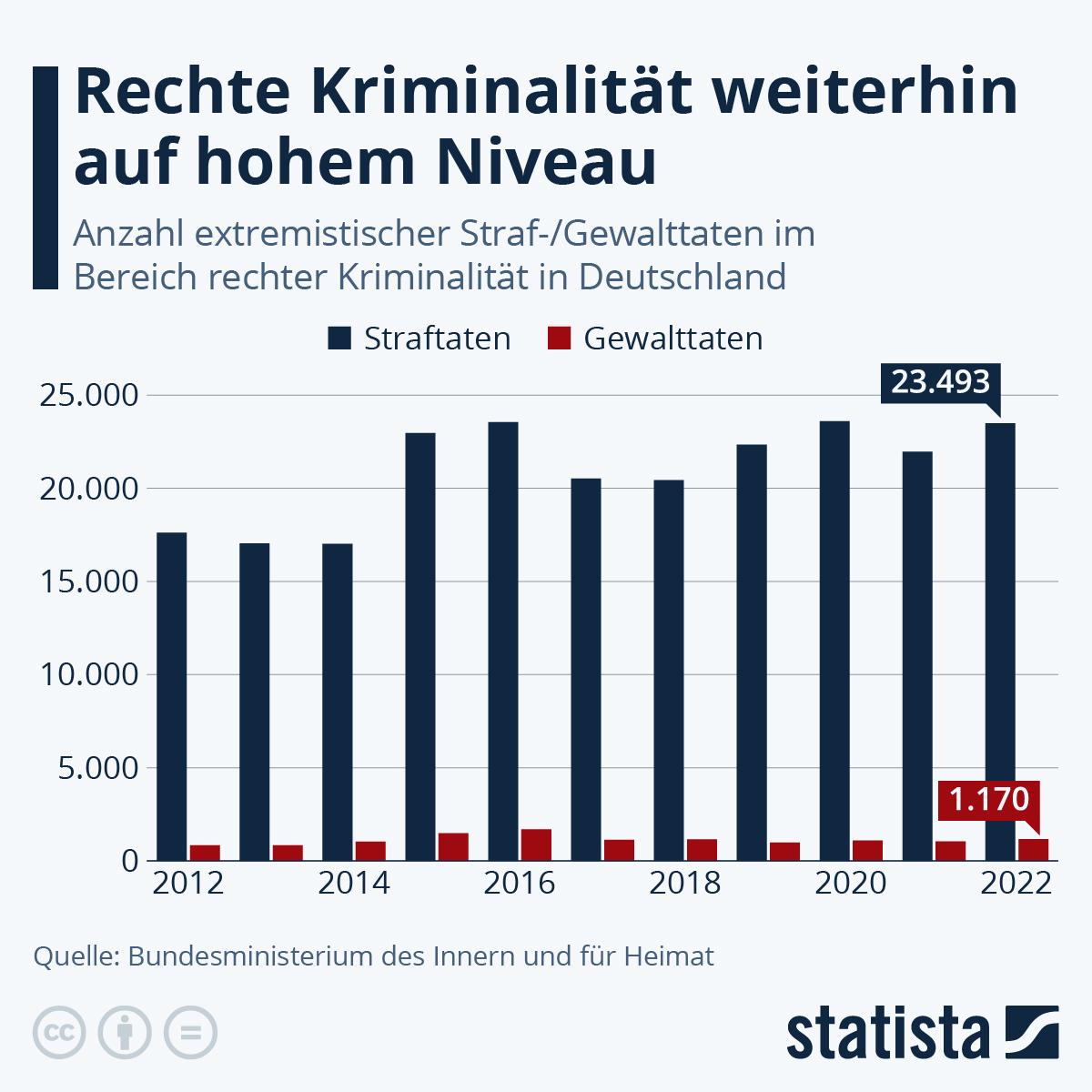 Infografik: Neuer Höchststand bei rechter Kriminalität | Statista