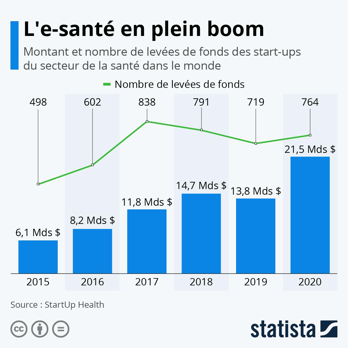 Infographie: L'e-santé en plein boom | Statista