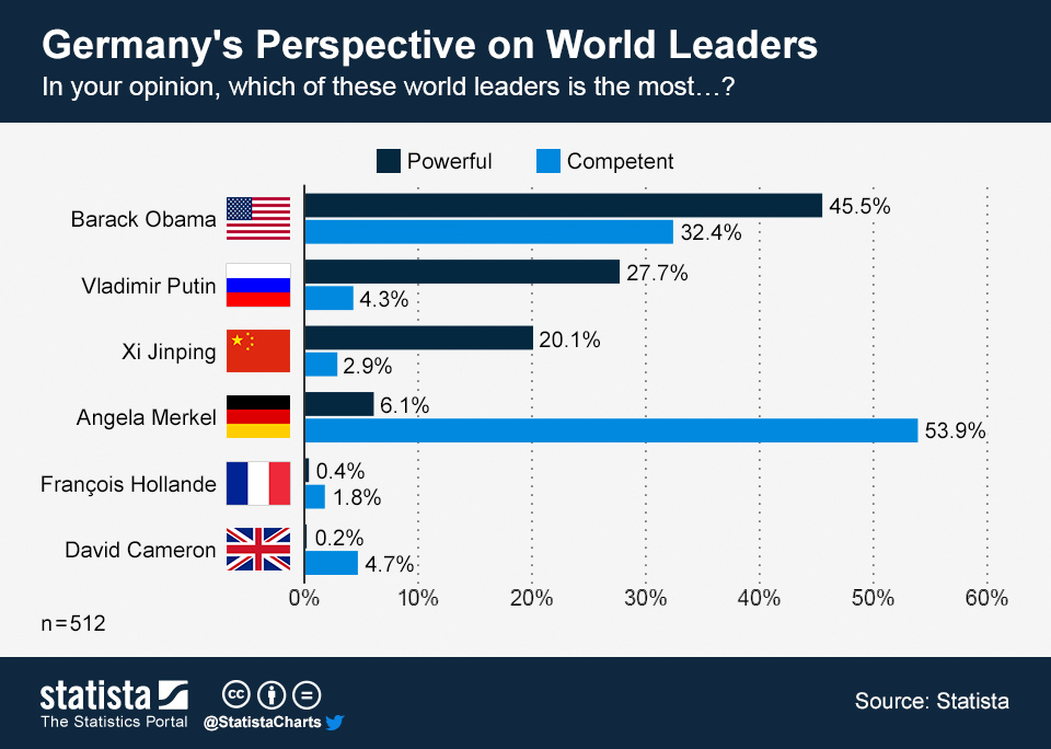 Infographic: Germany's Perspective on World Leaders   Statista