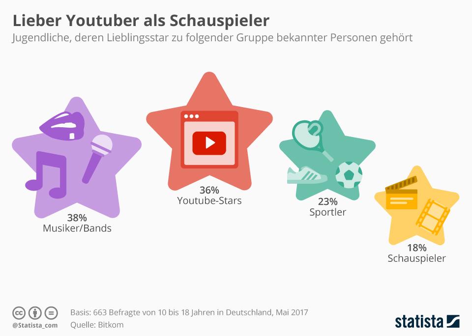 Infografik: Lieber YouTuber als Schauspieler | Statista