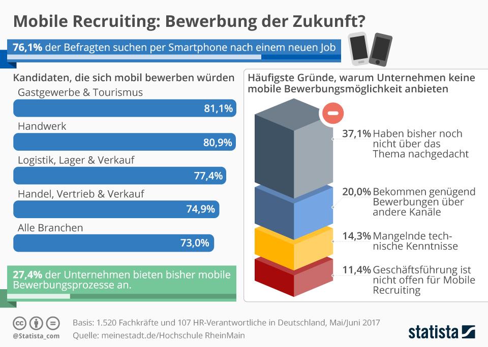 Infografik: Bewerbung der Zukunft? | Statista