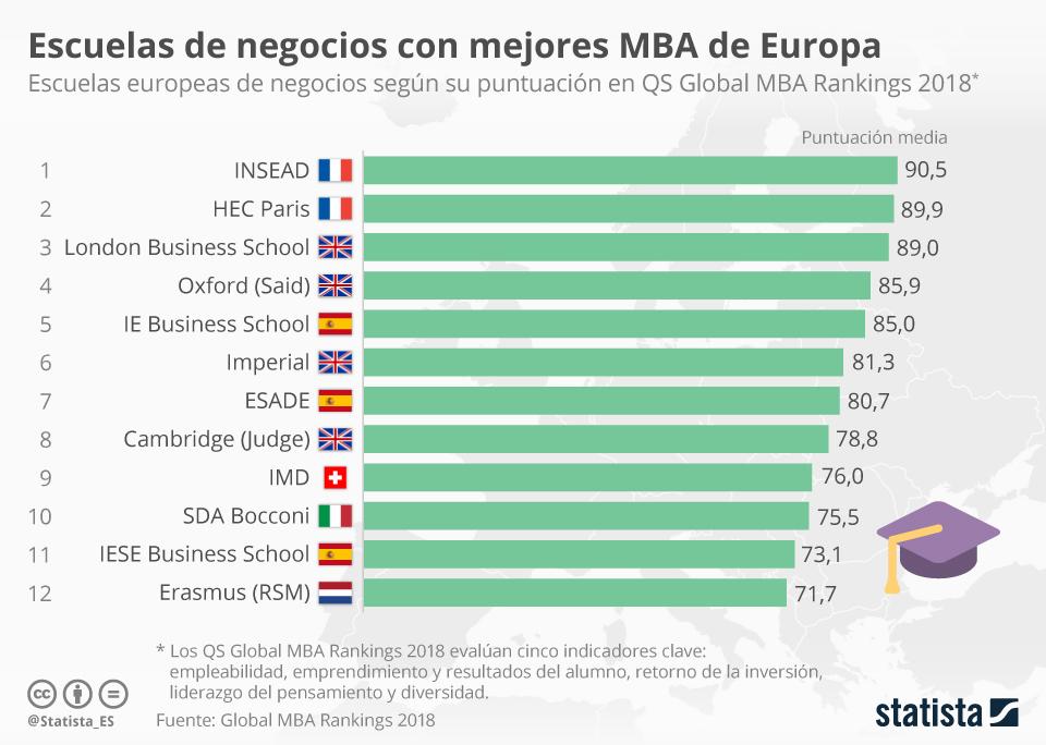 Infografía: Tres escuelas españolas de negocios entre las mejores de Europa para estudiar un MBA   Statista