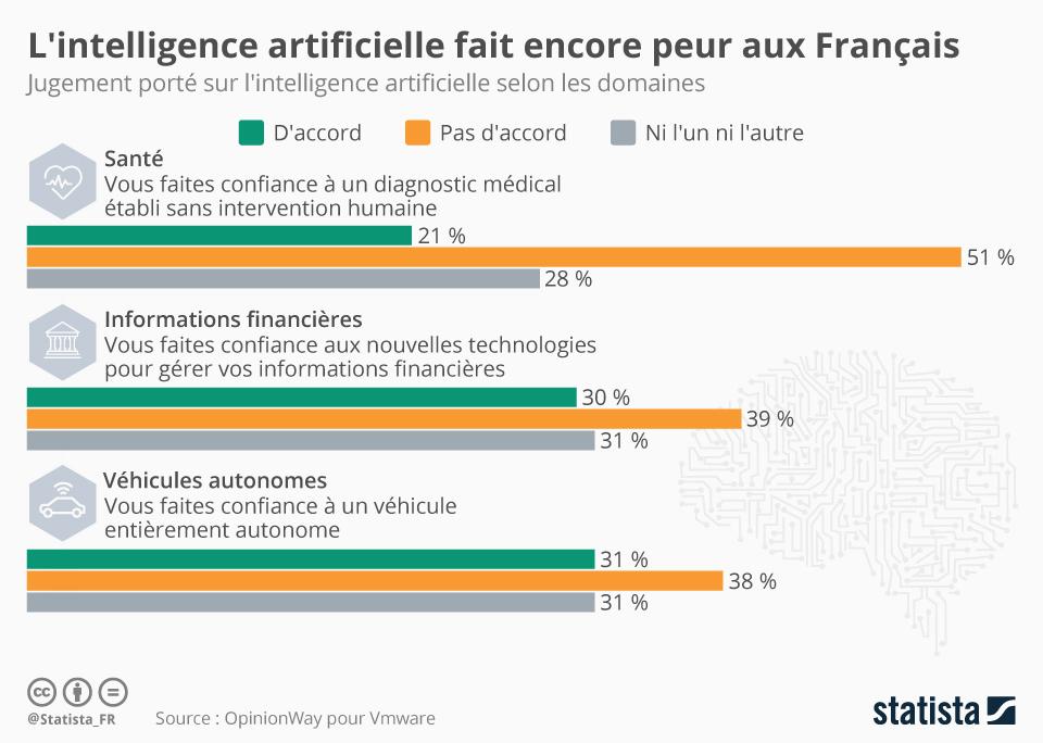 Infographie: L'intelligence artificielle fait encore peur aux Français  | Statista