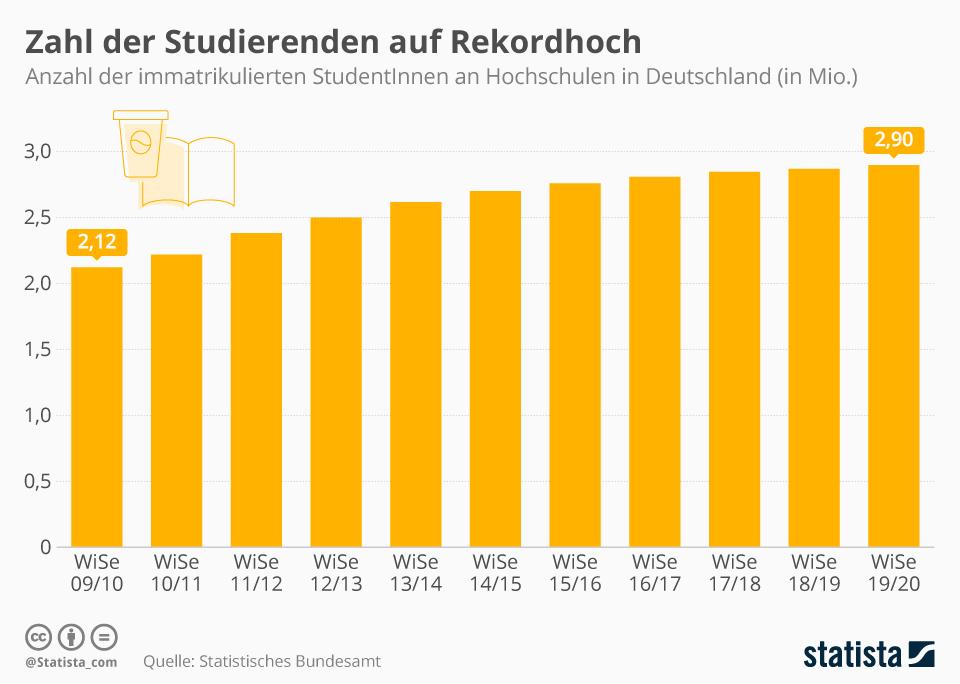 Infografik: Zahl der Studierenden auf Rekordhoch | Statista