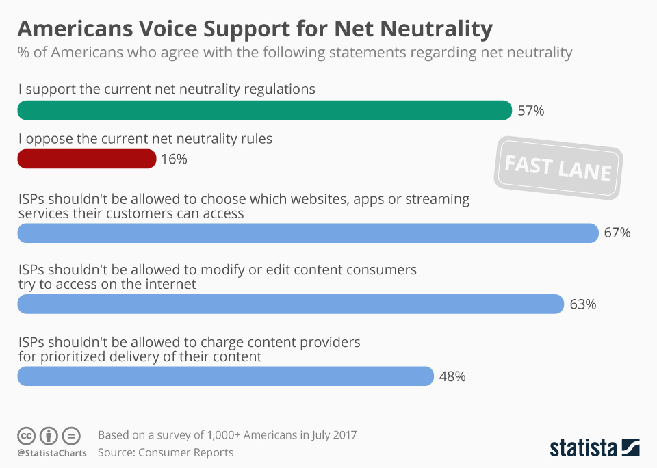 Infographic: Americans Voice Support for Net Neutrality | Statista