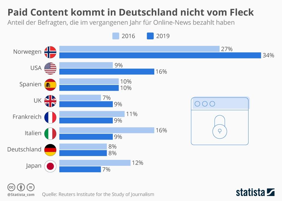 Infografik: Zahlungsbereitschaft für digitale Nachrichten bleibt gering | Statista