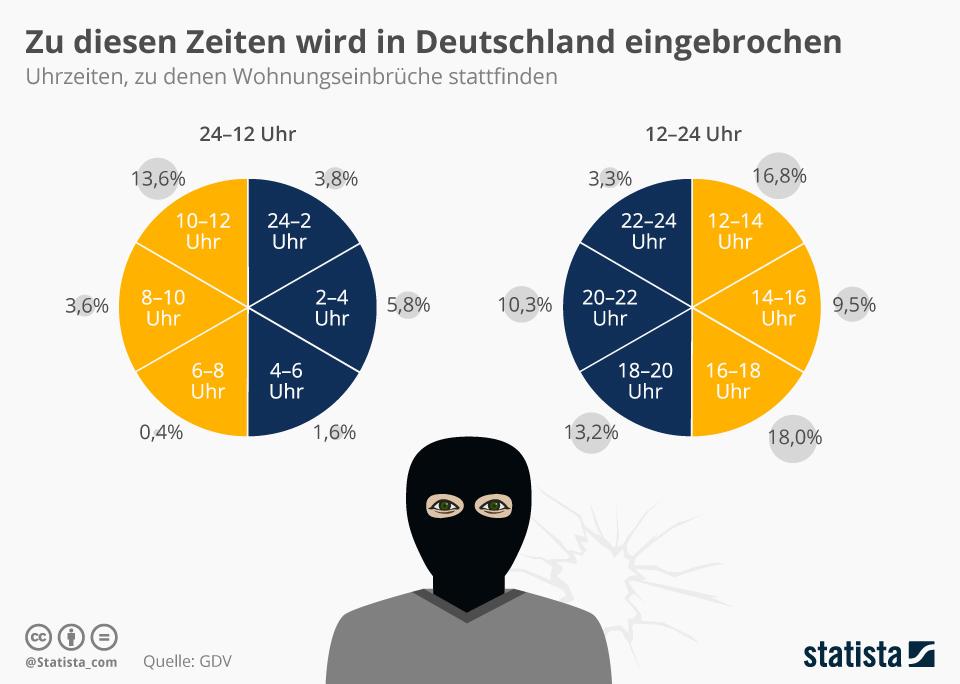 Infografik: Einbrecher kommen vor allem tagsüber | Statista