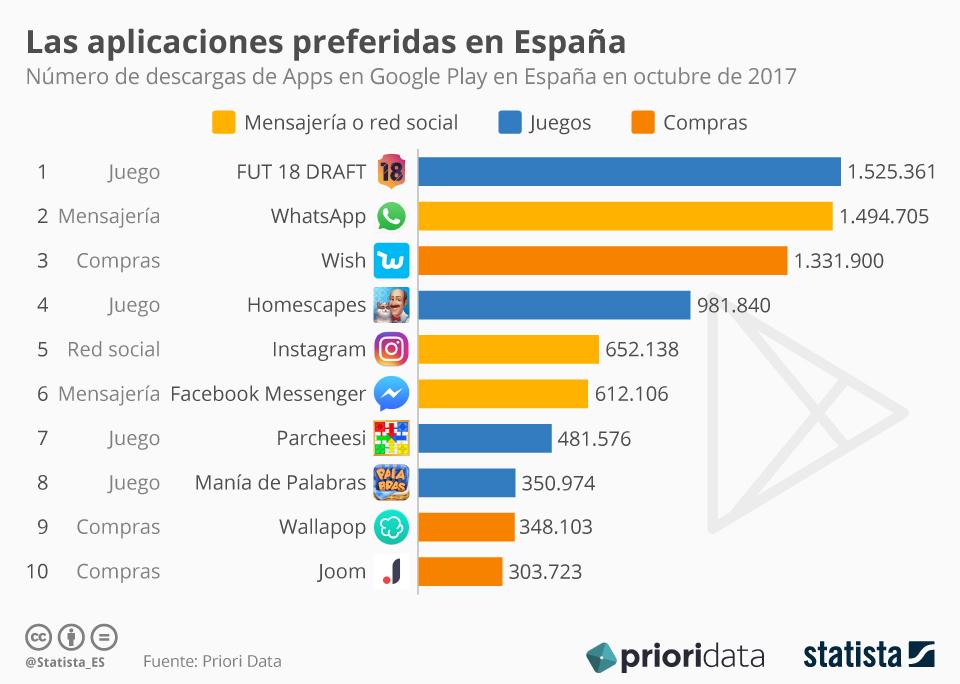 Infografía: WhatsApp, destronada | Statista