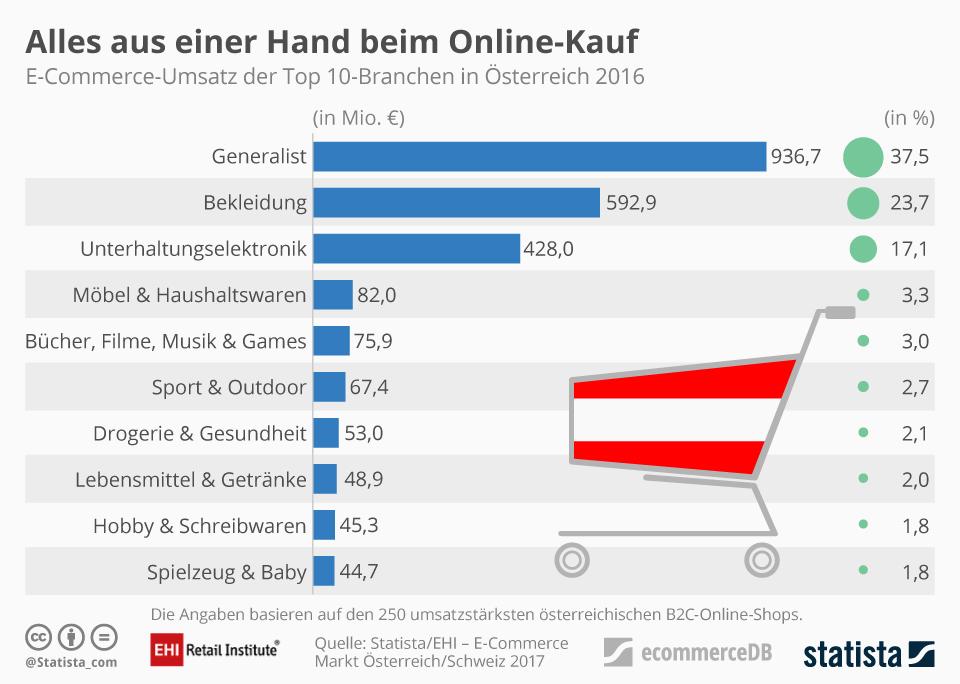 Infografik: Alles aus einer Hand beim Online-Kauf | Statista