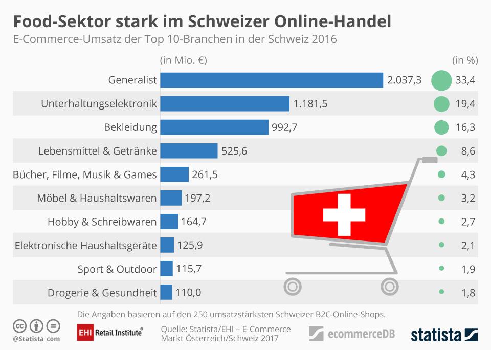 Infografik: Food-Sektor stark im Schweizer Online-Handel | Statista
