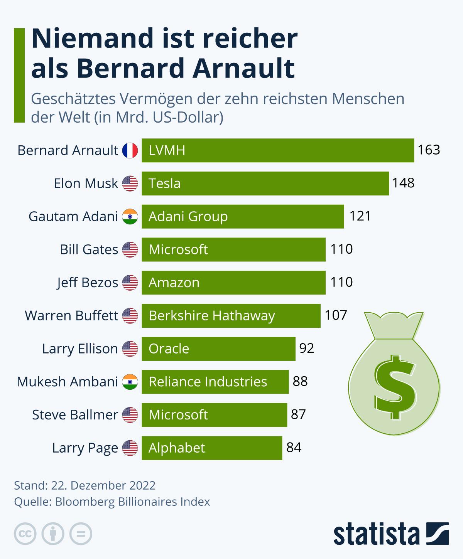 Infografik: Die reichsten Menschen der Welt | Statista