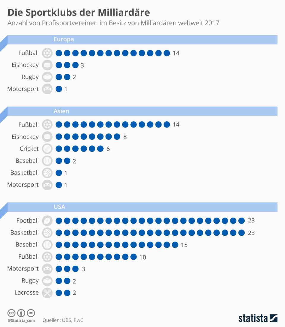 Infografik: Die Vereine der Vermögenden | Statista