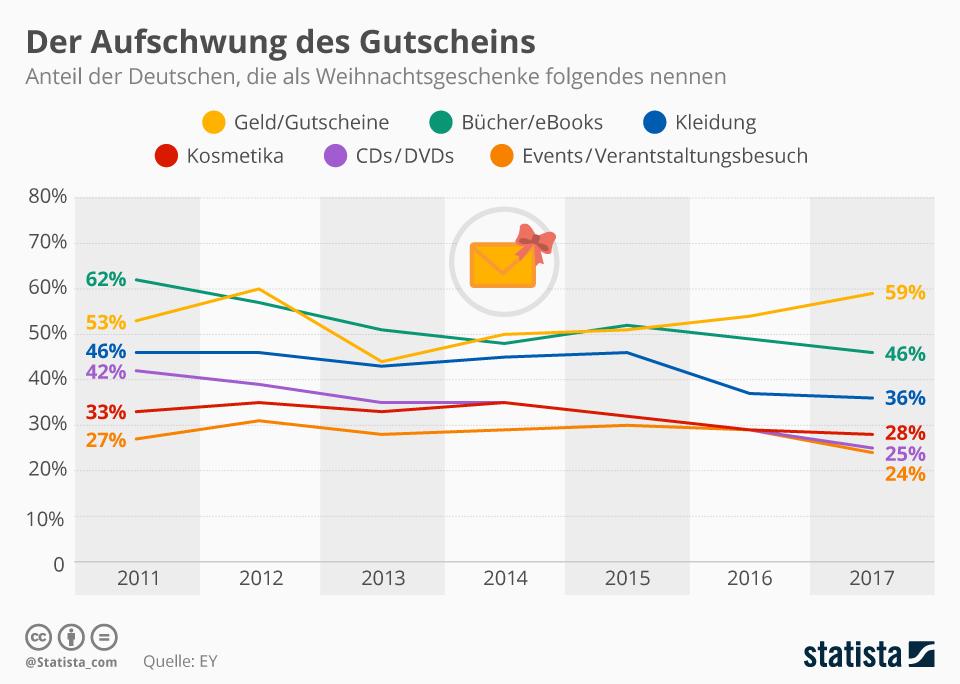 Infografik: Der Aufschwung des Gutscheins | Statista