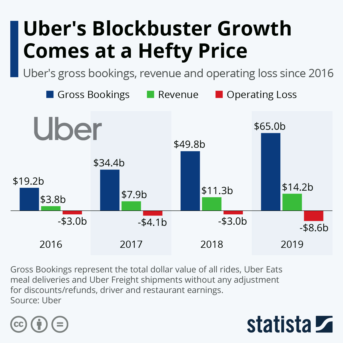 Infographic: Uber's Blockbuster Growth Comes at a Hefty Price | Statista