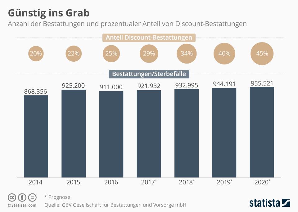 Infografik: Die Deutschen sparen zunehmend bei Beerdigungen | Statista