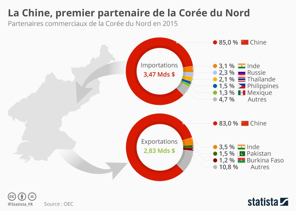 Infographie: La Chine, premier partenaire de la Corée du Nord   Statista
