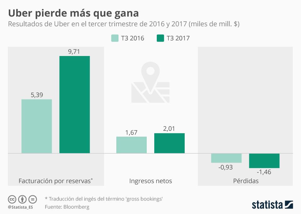 Infografía: Uber perdió 1.500 millones de dólares el pasado trimestre   Statista
