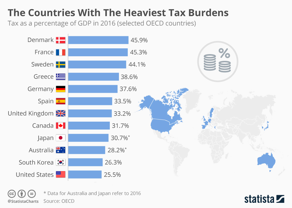 Infographic: The Countries With The Heaviest Tax Burdens    Statista