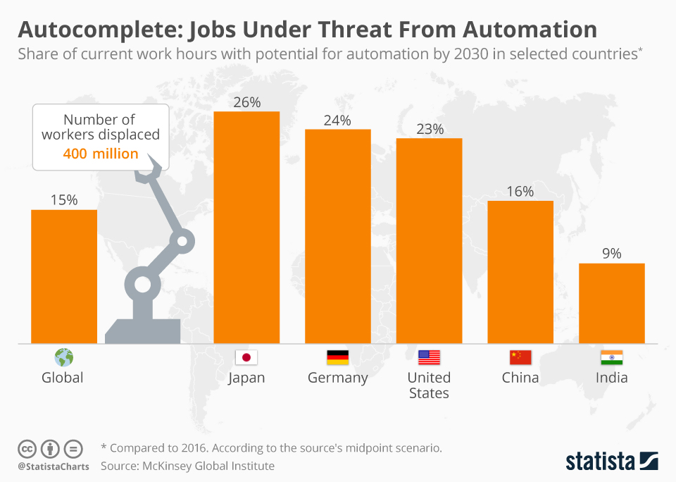 Infographic: Autocomplete: Jobs Under Threat From Automation | Statista