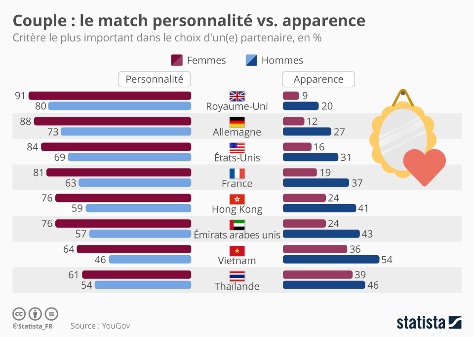 Infographie: Couple : le match personnalité vs. apparence | Statista