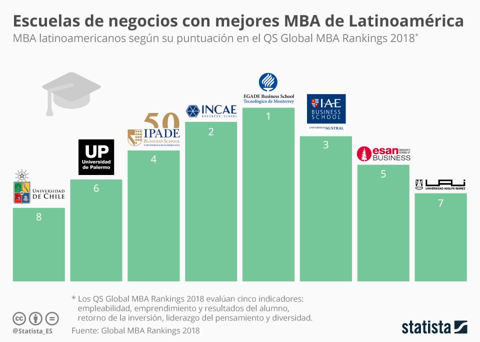 Infografía: ¿Dónde estudiar un MBA en Latinoamérica?   Statista