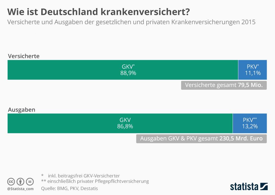 Infografik: So ist Deutschland krankenversichert   Statista