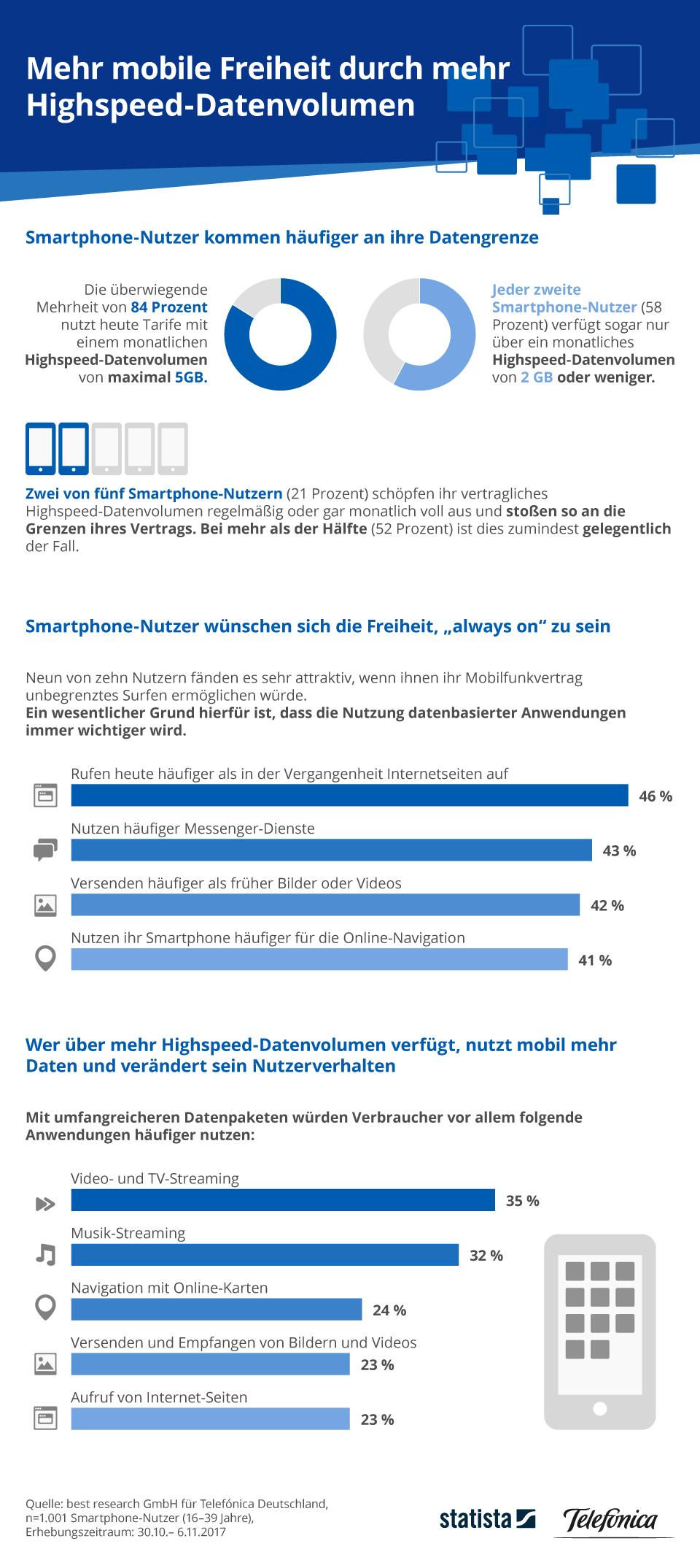 Infografik: Mehr mobile Freiheit durch mehr Highspeed-Datenvolumen | Statista