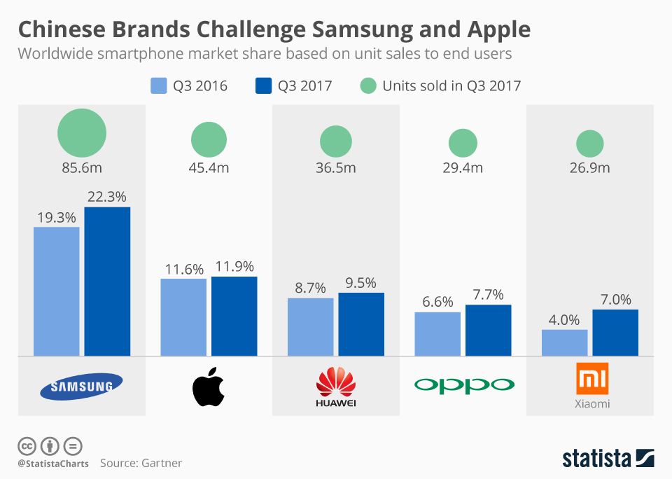 Infographic: Chinese Brands Challenge Samsung and Apple | Statista