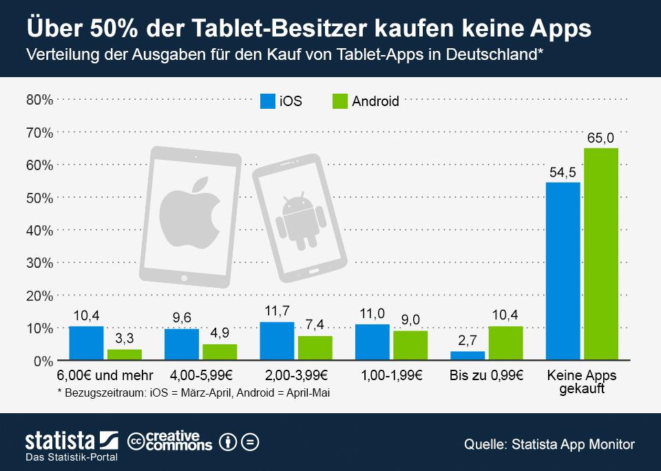 Infografik: Über 50 Prozent der Tablet-Besitzer kaufen keine Apps | Statista