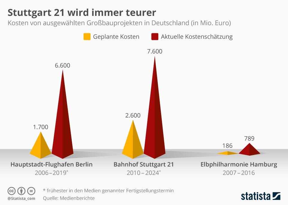 Infografik: Stuttgart 21 wird immer teurer | Statista