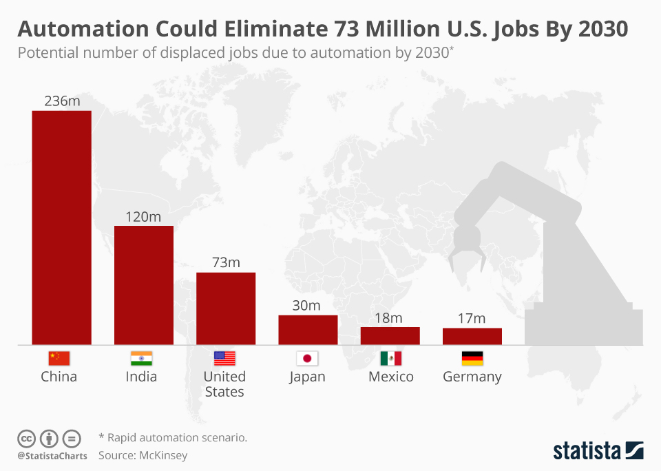Infographic: Automation Could Eliminate 73 Million U.S. Jobs By 2030  | Statista
