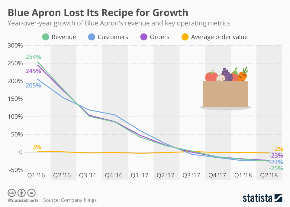 Infographic: Blue Apron Lost Its Recipe for Growth   Statista