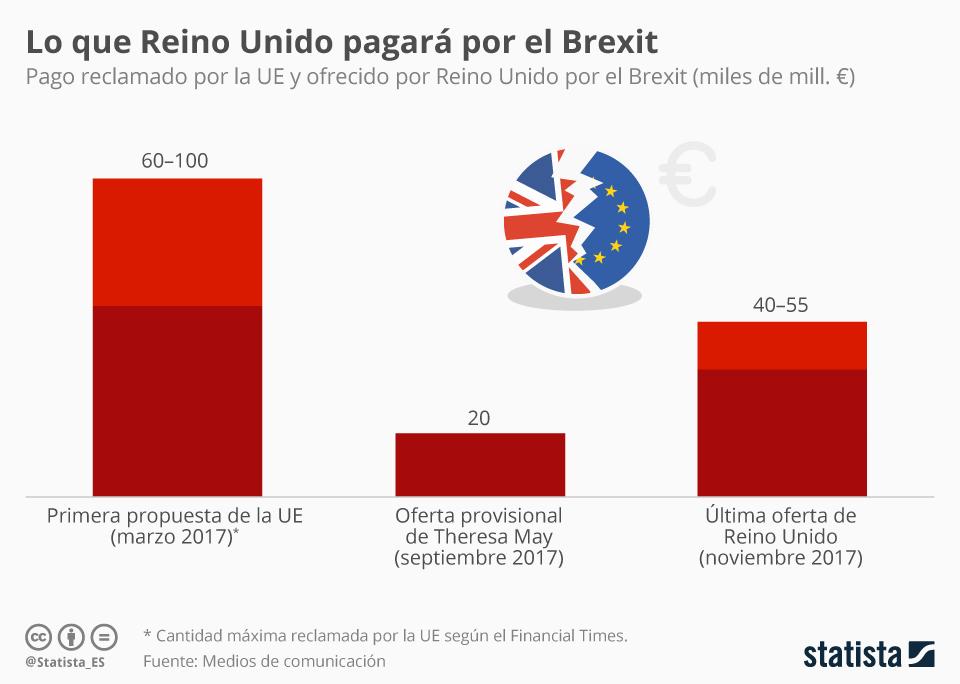 Infografía: Reino Unido acepta duplicar su oferta de pago por el Brexit | Statista