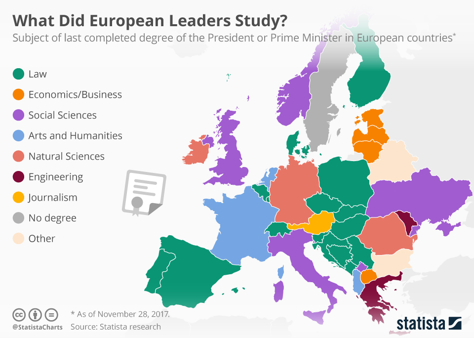 Infographic: What Did European Leaders Study? | Statista