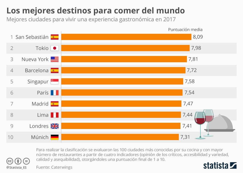 Infografía: Tres ciudades españolas entre los diez mejores destinos para comer del mundo en 2017 | Statista