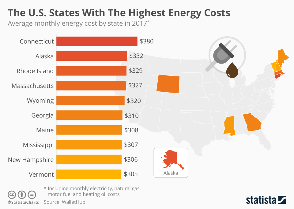 Infographic: The U.S. States With The Highest Energy Costs  | Statista