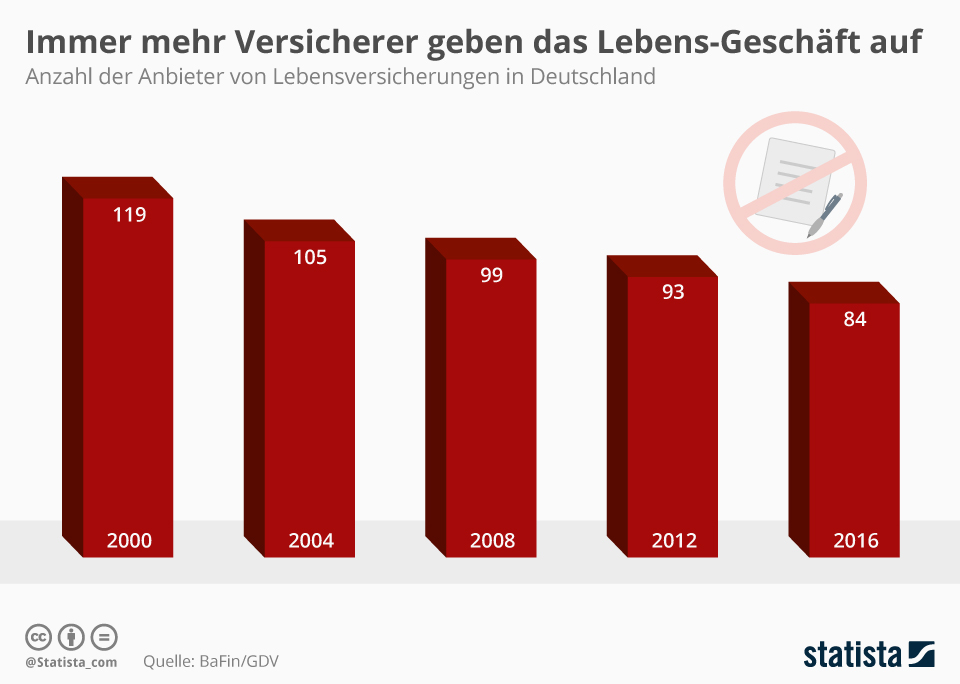 Infografik: Lebensversicherungen - immer weniger bieten sie an | Statista