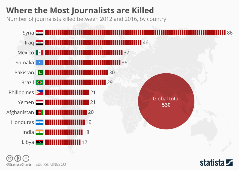 Infographic: Where the Most Journalists are Killed | Statista