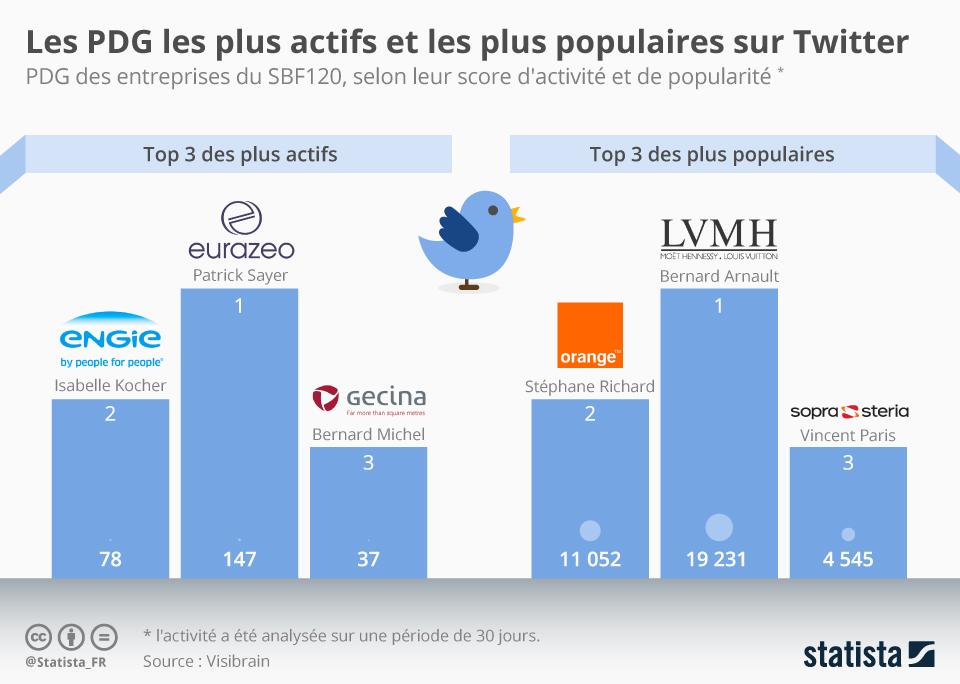 Infographie: Les patrons français les plus actifs et les populaires sur Twitter | Statista