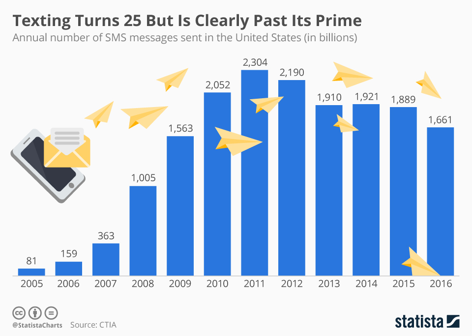 Infographic: Texting Turns 25 But Is Clearly Past Its Prime | Statista