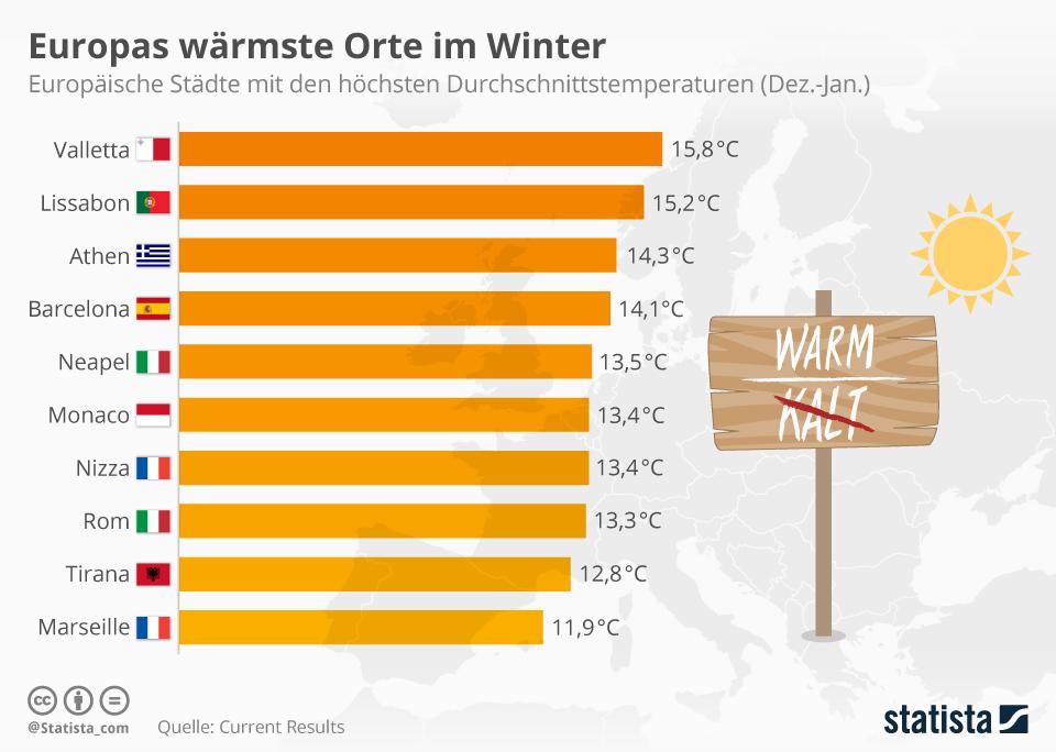 Infografik: Die besten Orte in Europa, um dem Winter zu entfliehen | Statista