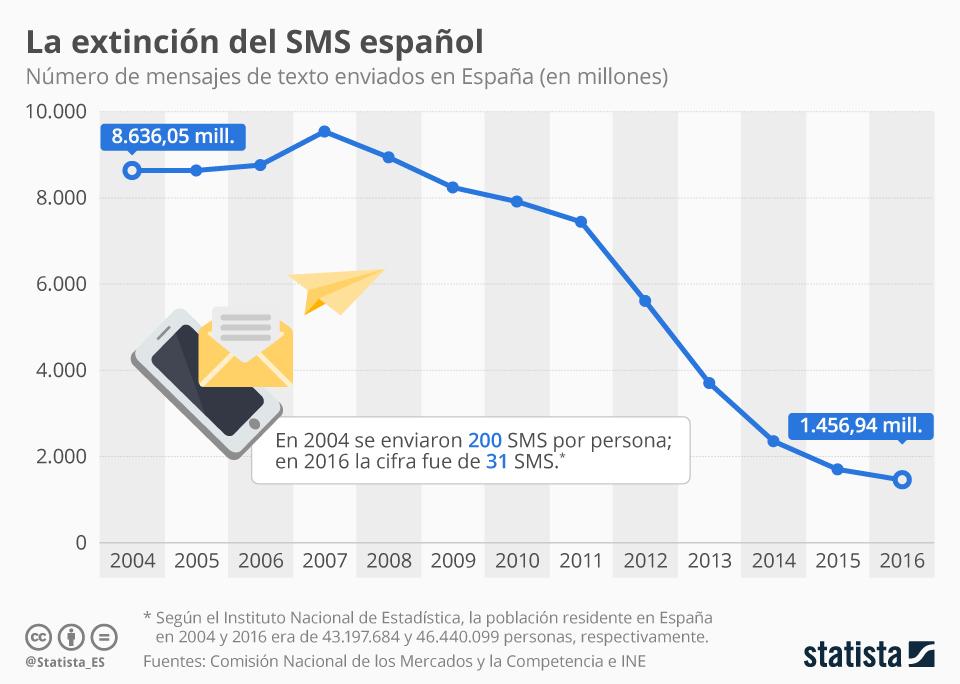 Infografía: Los españoles enviaron en 2016 una media de 170 SMS menos que hace 12 años | Statista