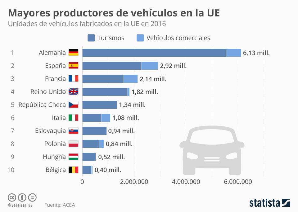 Infografía: España, segundo mayor productor de vehículos de la UE | Statista