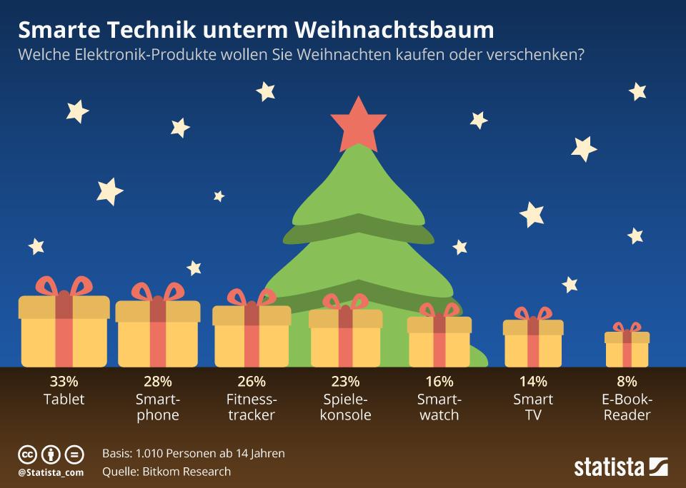 Infografik: Smarte Technik unterm Weihnachtsbaum | Statista