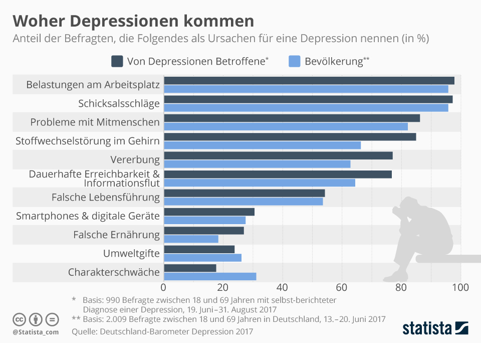 Infografik: Ursachen und Auslöser von Depressionen | Statista